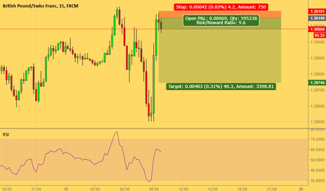 GBPCHF: Sell order