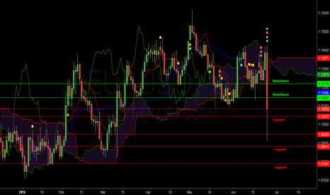 EURUSD: Retracement Ichimoku