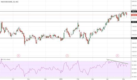 INDUSINDBK: IndusInd Bank – In Consolidation mode?