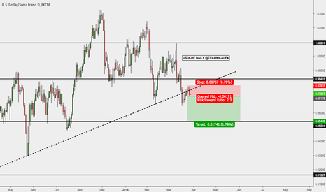 USDCHF: Potential short on USDCHF