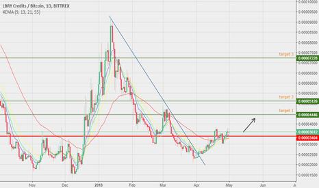 LBCBTC: LBC - Buy signal