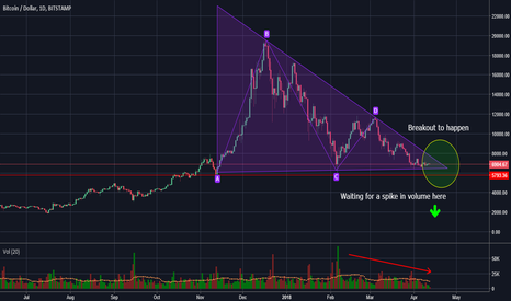 BTCUSD: BTC getting closer and closer to the truth