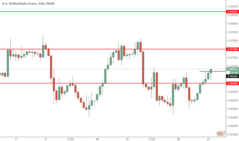 USDCHF: USDCHF potential trend continuation to upside?