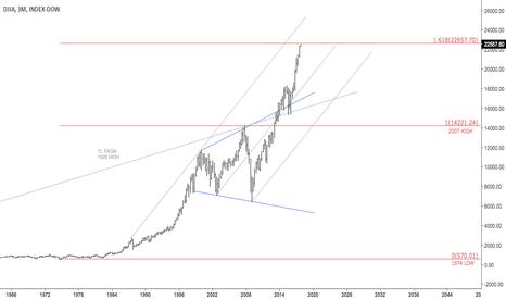 DJY0: Important area for Dow Jones $DJIA