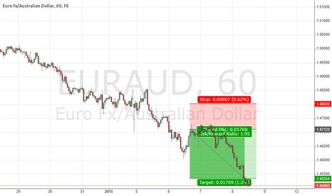 EURAUD: euraud