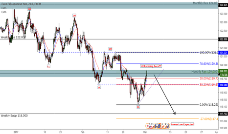 EURJPY: EURJPY Forming a New Lower High - Lower Lows Expected.