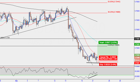 AUDUSD: AUD/USD Intra-day Long