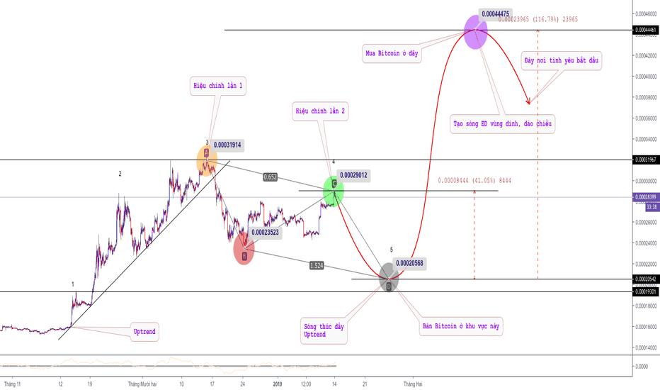 TUSDBTC: TUSD - Muốn biết giá Bitcoin, nhìn TUSD
