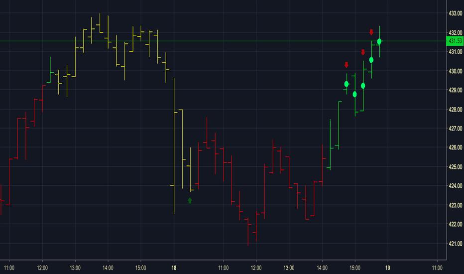 CMG: Scalper - CMG - 15m chart - Oct 18, 2018