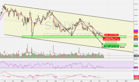SBUX: Short Set Up