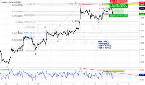 EURUSD: 3 entry rules