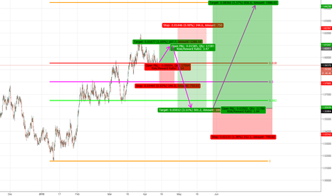 EURAUD: UP AND DOWN