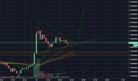 EMC2USD: this is going to the moon.