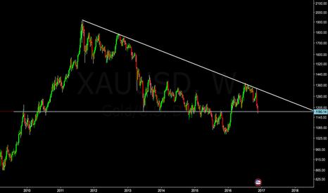 XAUUSD: The sentiment of Gold - Bearish.