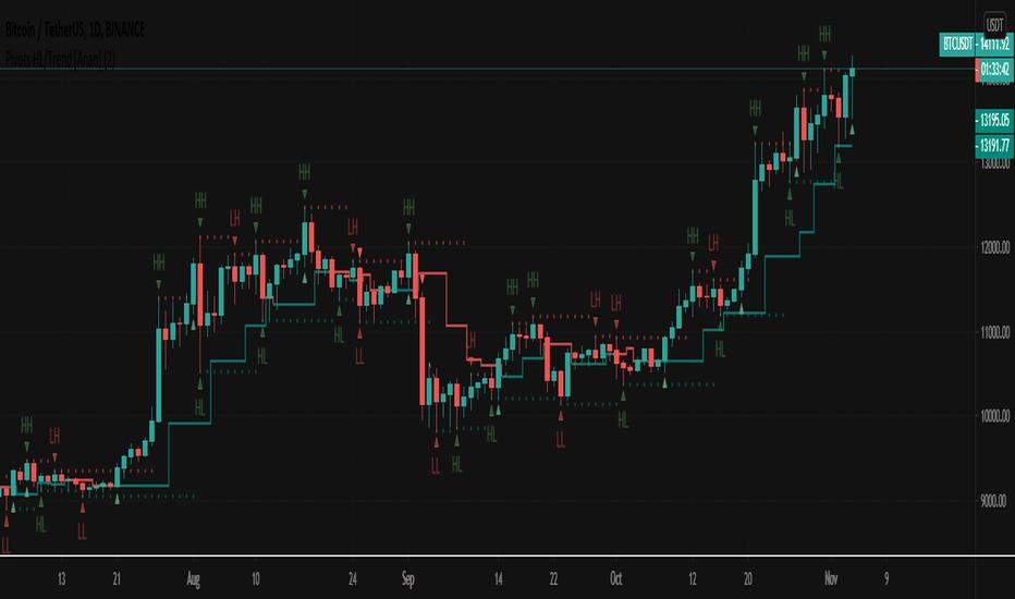 Tradingview bitcoin kursas Kokia opciono vertė