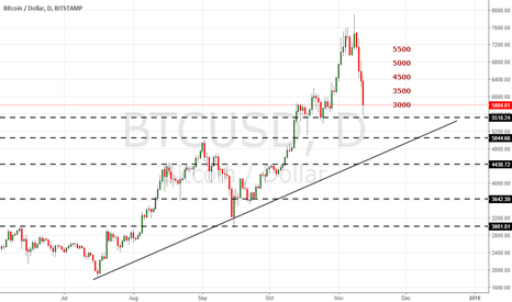 BTCUSD: WATCHOUT FOR THIS AREA FOR GO LONG.