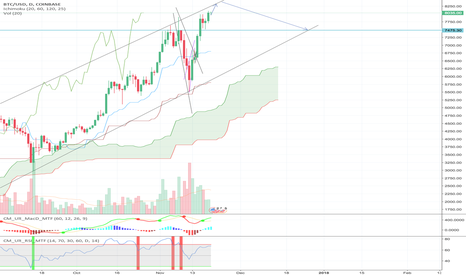 BTCUSD: Coming up to the top of the channel for a short on BTC