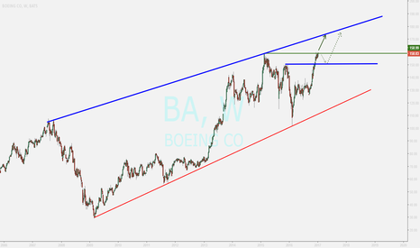 BA: boeing ...weekly review