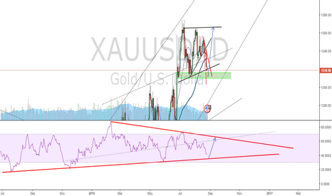 XAUUSD: long set up potentially