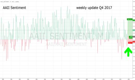 AAII/AAII_SENTIMENT: AAII Investors Sentiment: Wöchentliches update