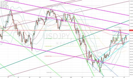 USDJPY: ドル円:フィボ61.8%ではね返されたような印象が強くて…