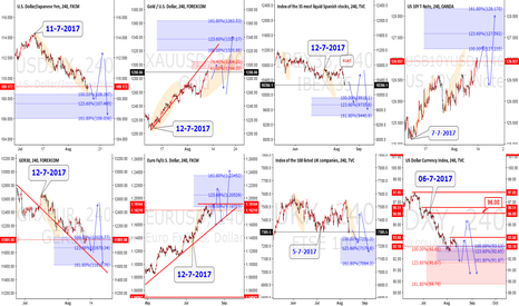 EURUSD: USJPY & DAX & GOLD & EURUS & IBX & FTSE & US10Y NOTE and DXY