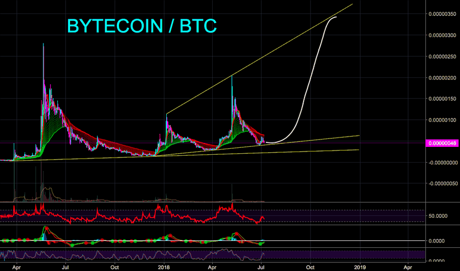 BCNBTC: BYTECOIN - Why it might go 7X in next 2+ Month