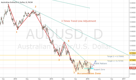 AUDUSD: AUDUSD Bullish IDEA