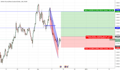 GBPNZD: GBPNZD Buy (отложка)