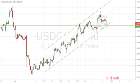 USDCAD: $CAD preparing to rally?