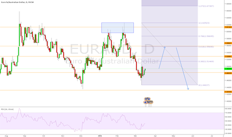 EURAUD: EURAUD 2618 on the Daily