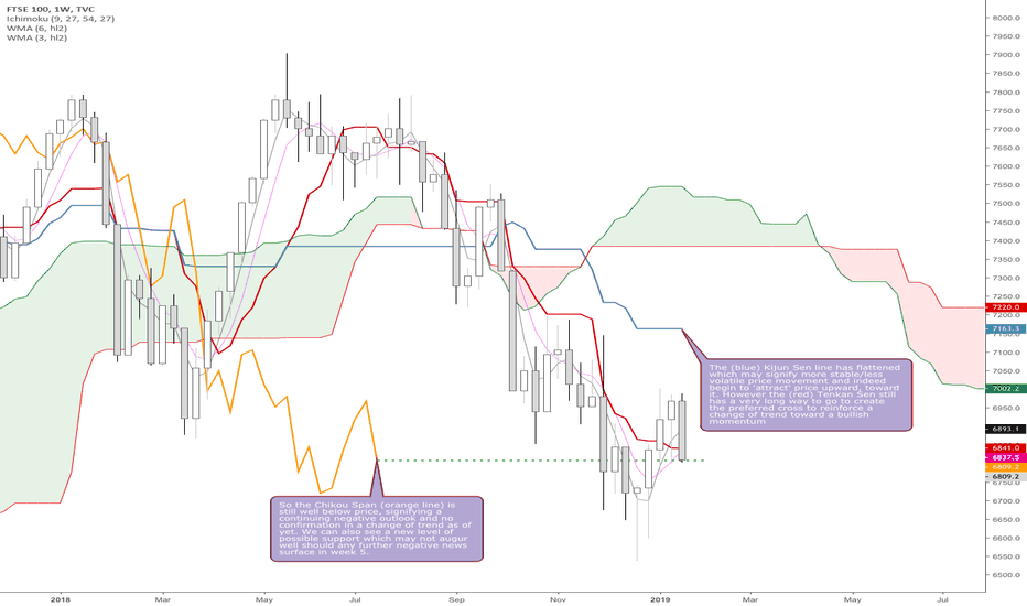 UKX: FTSE 100 Summary for End Week 4 - 2019
