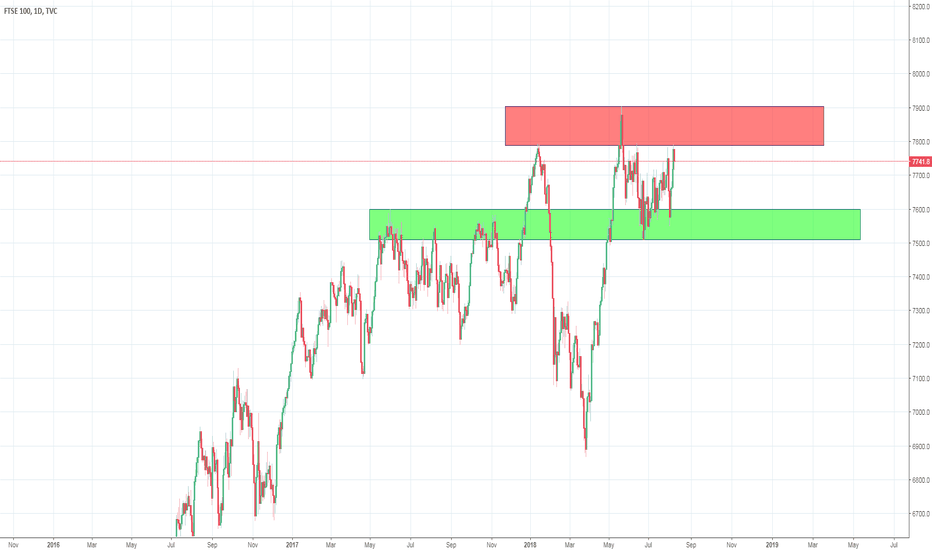 UKX: FTSE 100 Trading Between Zones