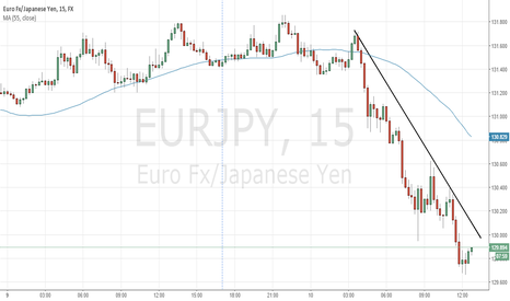 EURJPY: EURJPY is deeply undervalued