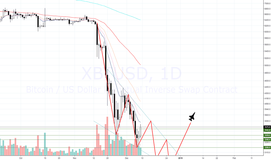 XBTUSD: BTC - Possible Bullish Falling Wedge Forming? 2019 Moon!