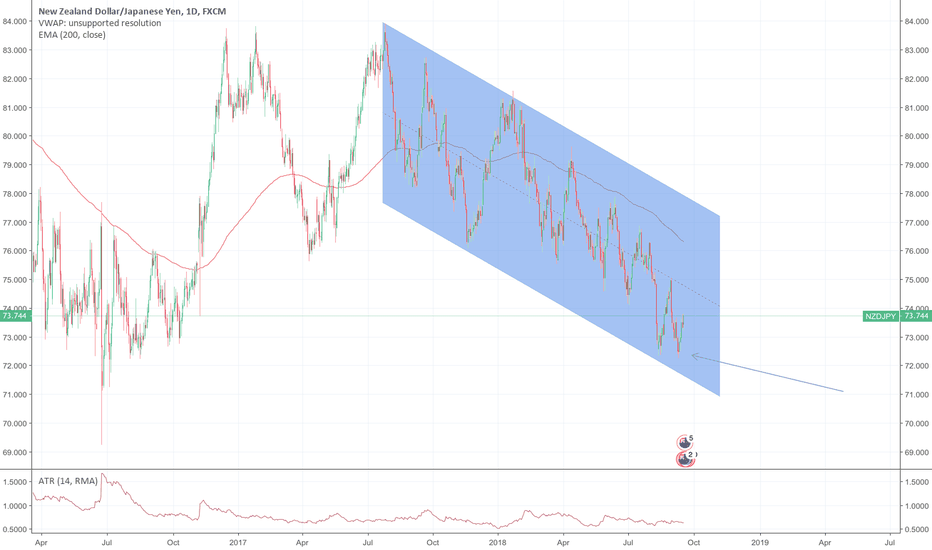 NZDJPY: Buy or Sell?
