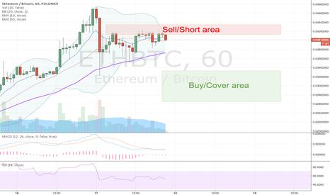 ETHBTC: ETH great for short term trading