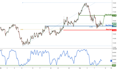 CHFJPY: CHFJPY testing major support, prepare for a bounce