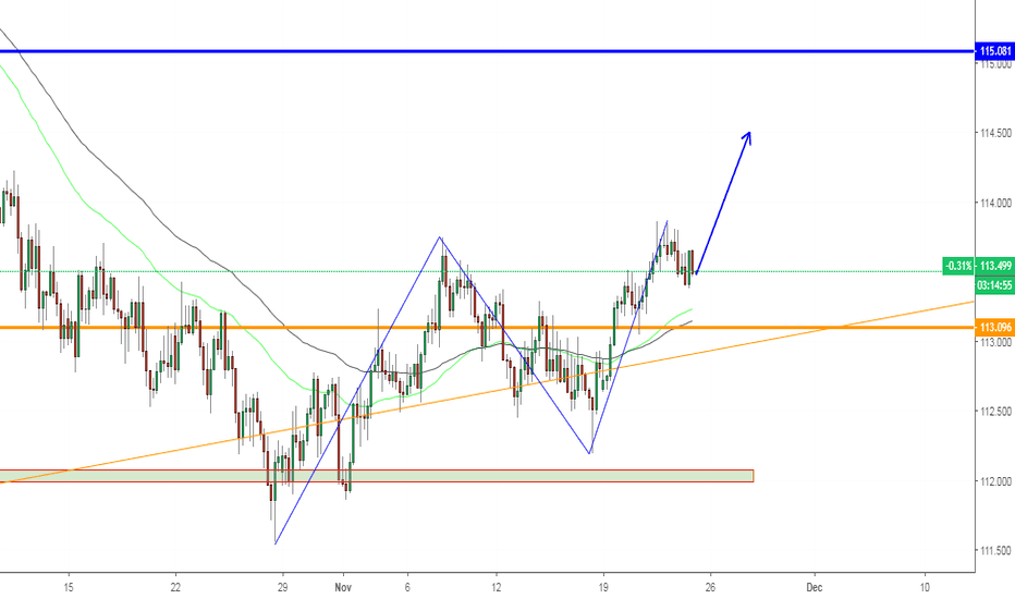 CHFJPY: CHFJPY, Uptrend forming on H4.