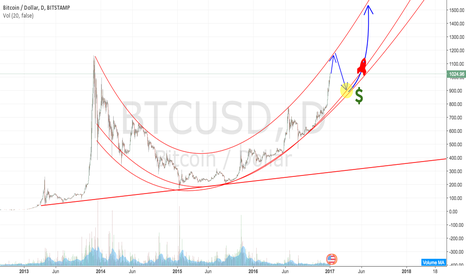 BTCUSD: Bitcoin entry point: All in