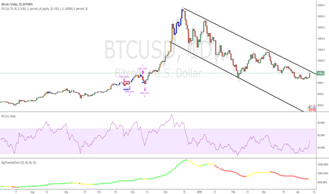BTCUSD: BTC Channel Trade