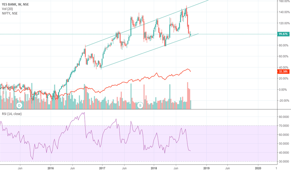 YESBANK: Yes Bank Rising Channel formation