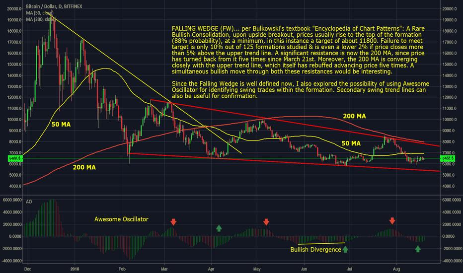 BTCUSD: Bitcoin - USD Daily Falling Wedge Still in Play