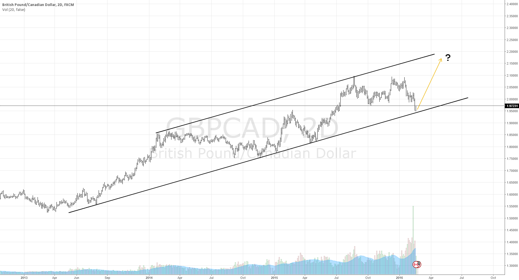GBPCAD ready to resume bull trend?