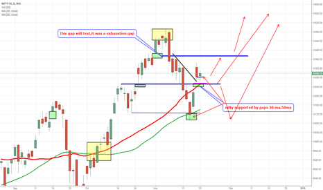 NIFTY: bullih on nifty