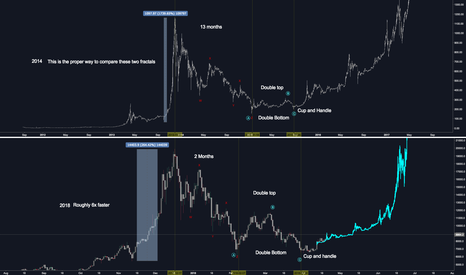 BTCUSD: OK Let's put that 2014 Bear Fractal Theory to Rest