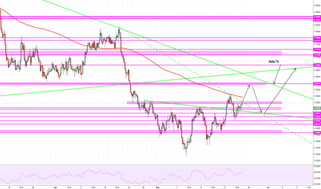 AUDUSD: $AUDUSD Price possibly running into T/L resistance