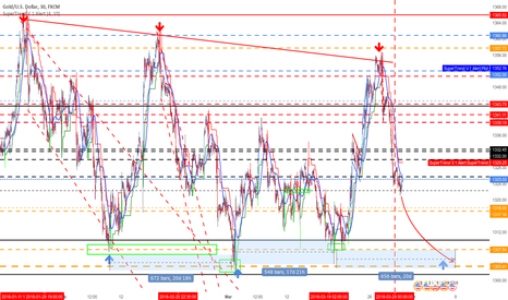 XAUUSD: gold target for beginning of april  : 1304