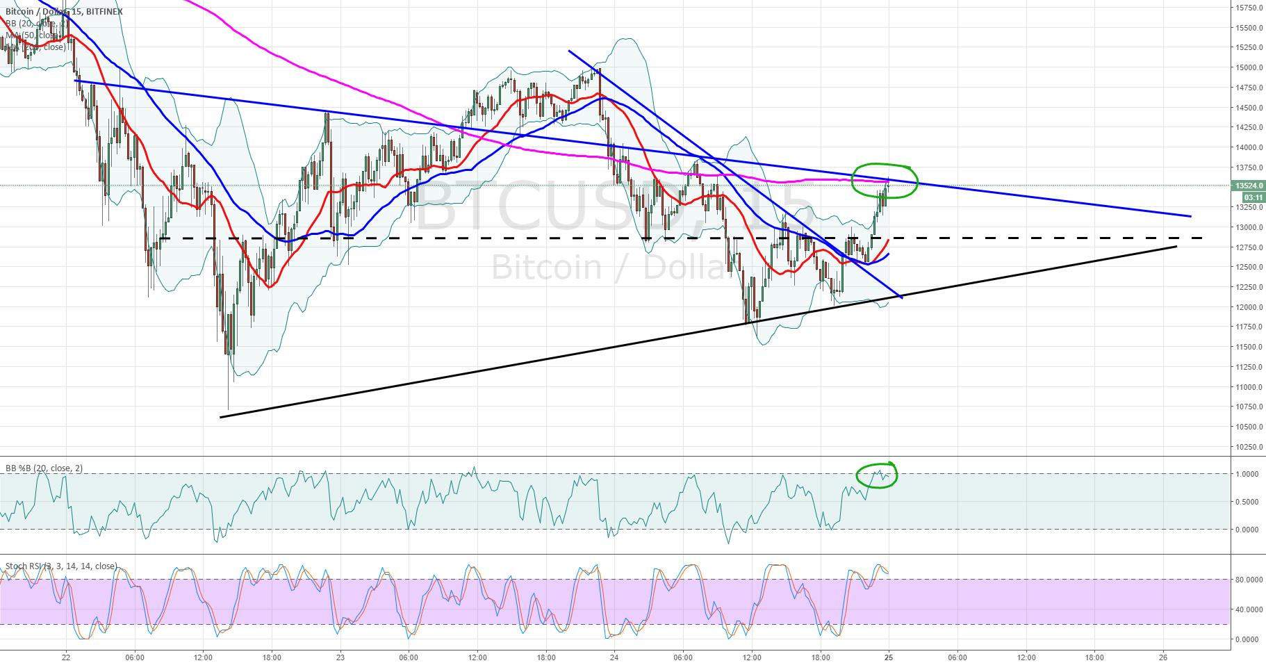 BTCUSD trend line analysis 15 Minute chart