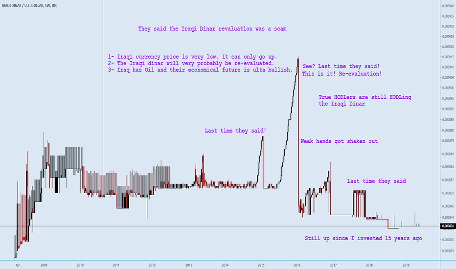 Iqd vs usd forex flags unrealized forex gain accounting